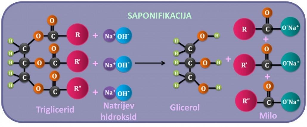 saponifikacija1